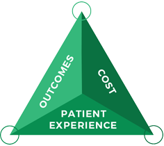 Outcomes | Cost | Patient Experience